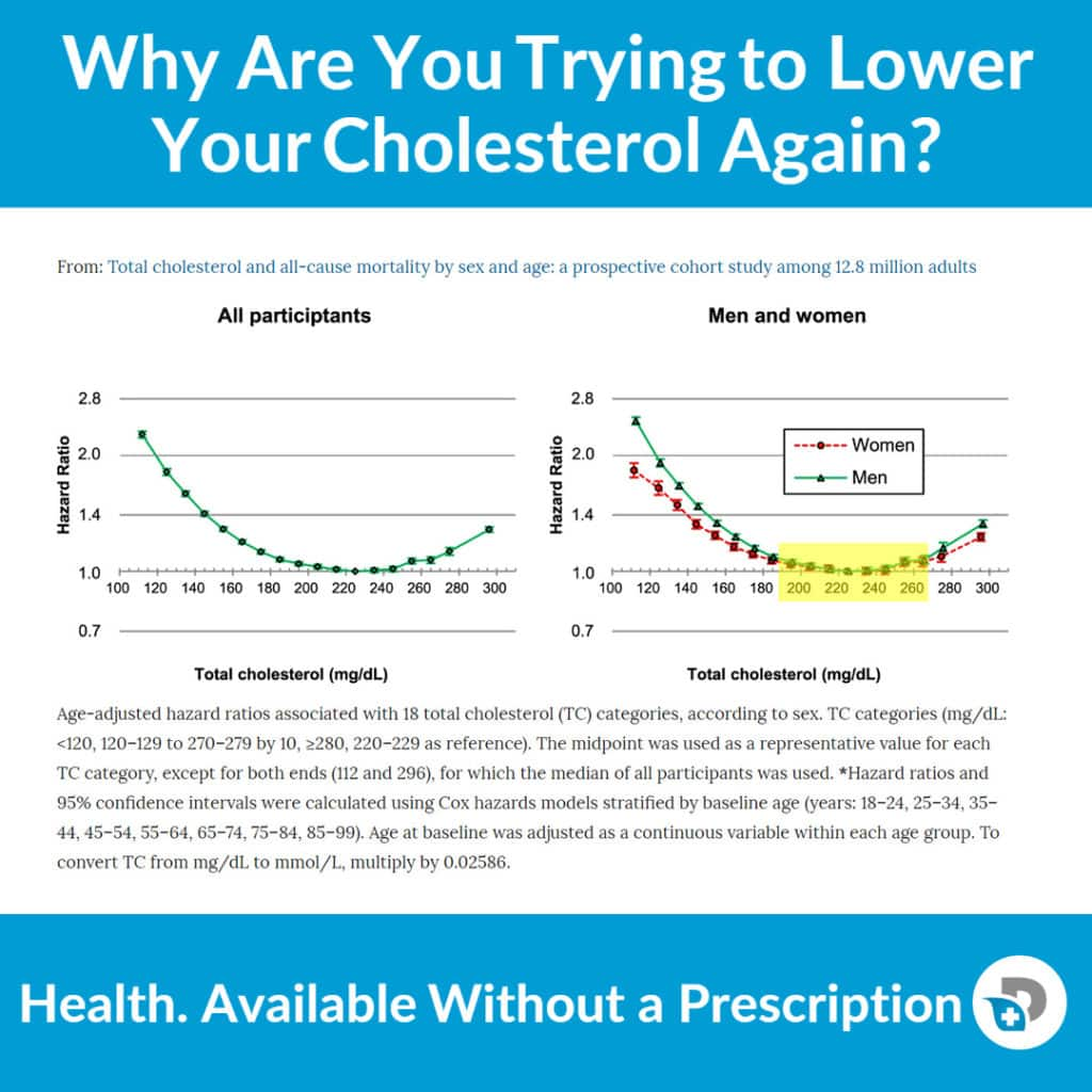 Why Do You Want to Lower Cholesterol_