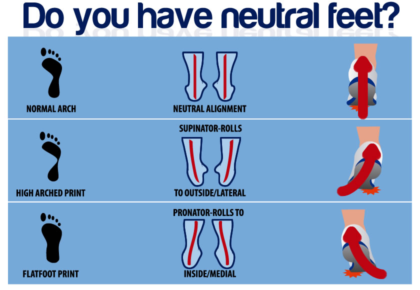 10 steps to being exercise ready neutral feet