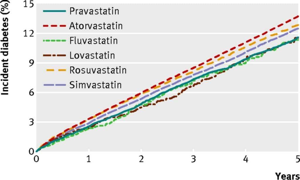 British Medical Journal Statins Diabetes Risk