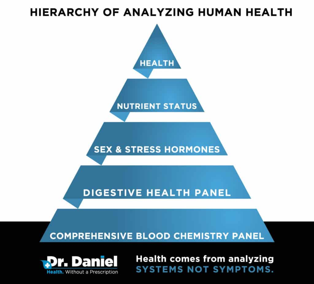 HIERARCHY-OF-ANALYZING-HUMAN-HEALTH
