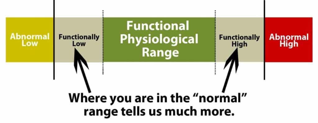 functional-ranges-functional-medicine-doctor-daniel