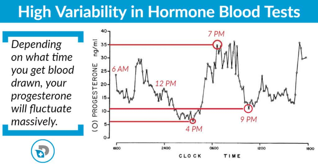 variability in progesterone testing